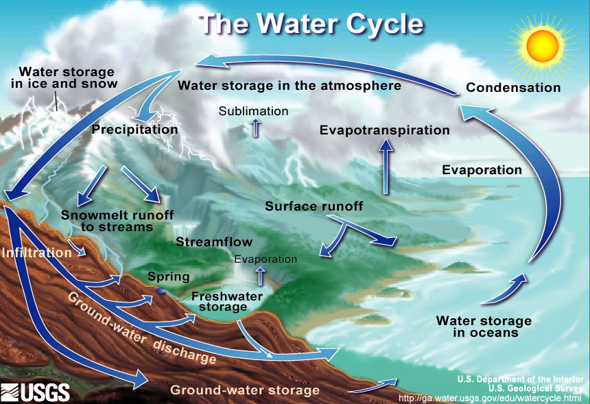 The Hydrologic or Water Cycle